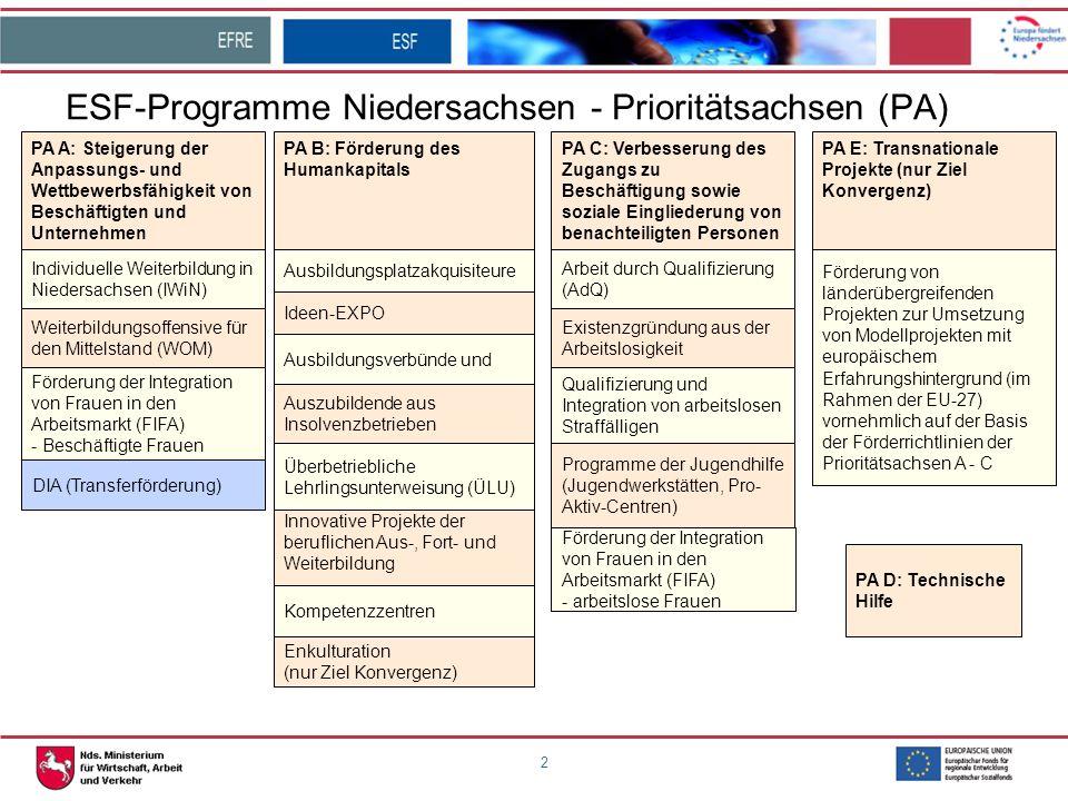 2 ESF-Programme Niedersachsen - Prioritätsachsen (PA) Individuelle Weiterbildung in Niedersachsen (IWiN) Weiterbildungsoffensive für den Mittelstand (