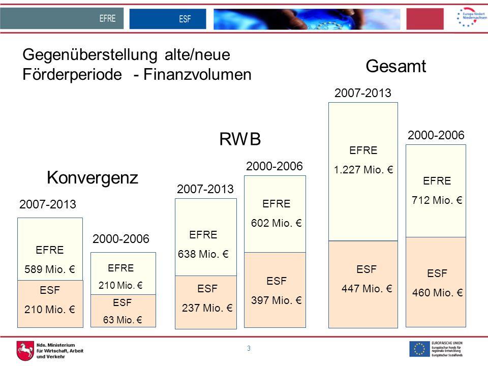 3 Gegenüberstellung alte/neue Förderperiode - Finanzvolumen Konvergenz RWB Gesamt 2007-2013 EFRE 589 Mio. ESF 210 Mio. EFRE 210 Mio. ESF 63 Mio. 2000-