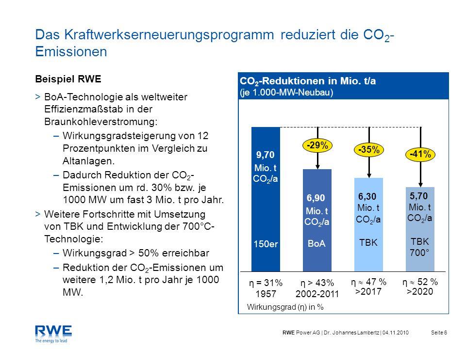 Seite 6RWE Power AG | Dr. Johannes Lambertz | 04.11.2010 Das Kraftwerkserneuerungsprogramm reduziert die CO 2 - Emissionen >BoA-Technologie als weltwe