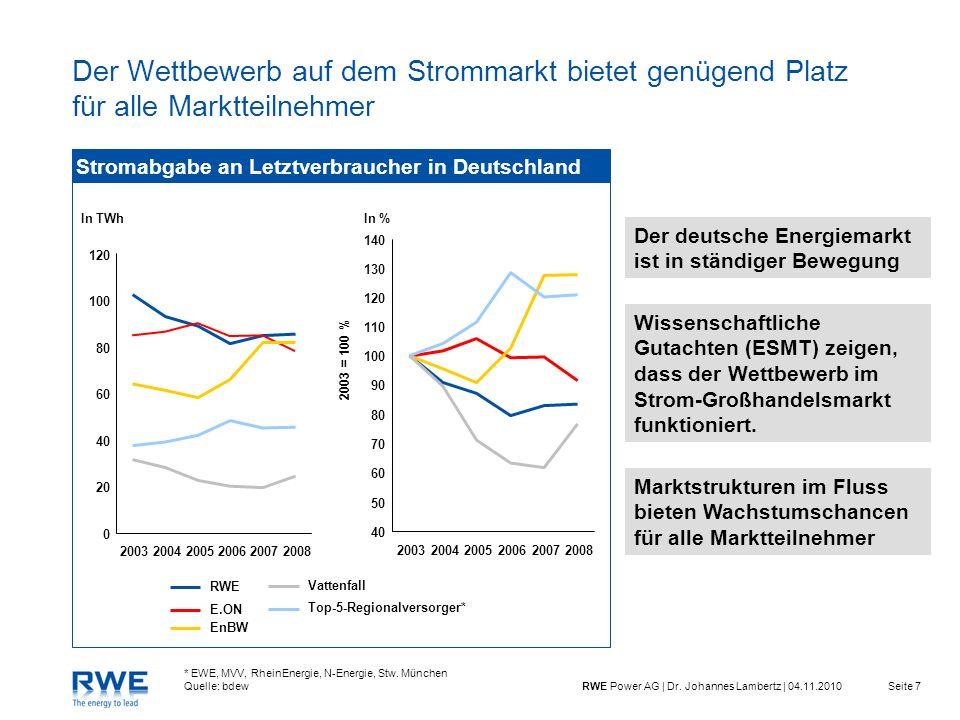 Seite 7RWE Power AG | Dr. Johannes Lambertz | 04.11.2010 Der Wettbewerb auf dem Strommarkt bietet genügend Platz für alle Marktteilnehmer Stromabgabe