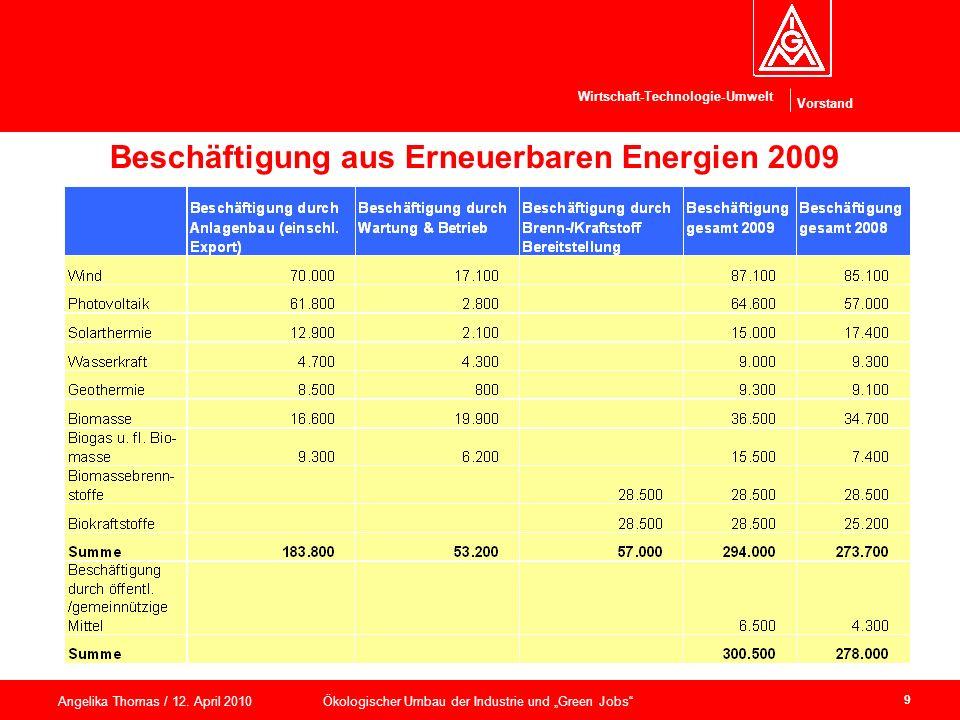 Vorstand Wirtschaft-Technologie-Umwelt Angelika Thomas / 12. April 2010 Ökologischer Umbau der Industrie und Green Jobs 9 Beschäftigung aus Erneuerbar