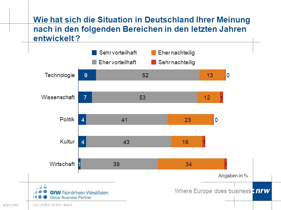 Where Europe does business Lück, JDZB 21.03.2003 | Seite 6 Wie hat sich die Situation in Deutschland Ihrer Meinung nach in den folgenden Bereichen in den letzten Jahren entwickelt .