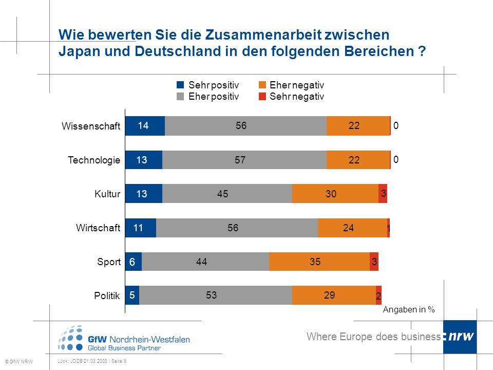 Where Europe does business Lück, JDZB 21.03.2003 | Seite 10 In welchen Bereichen halten Sie eine Verbesserung der Zusammenarbeit für sinnvoll .