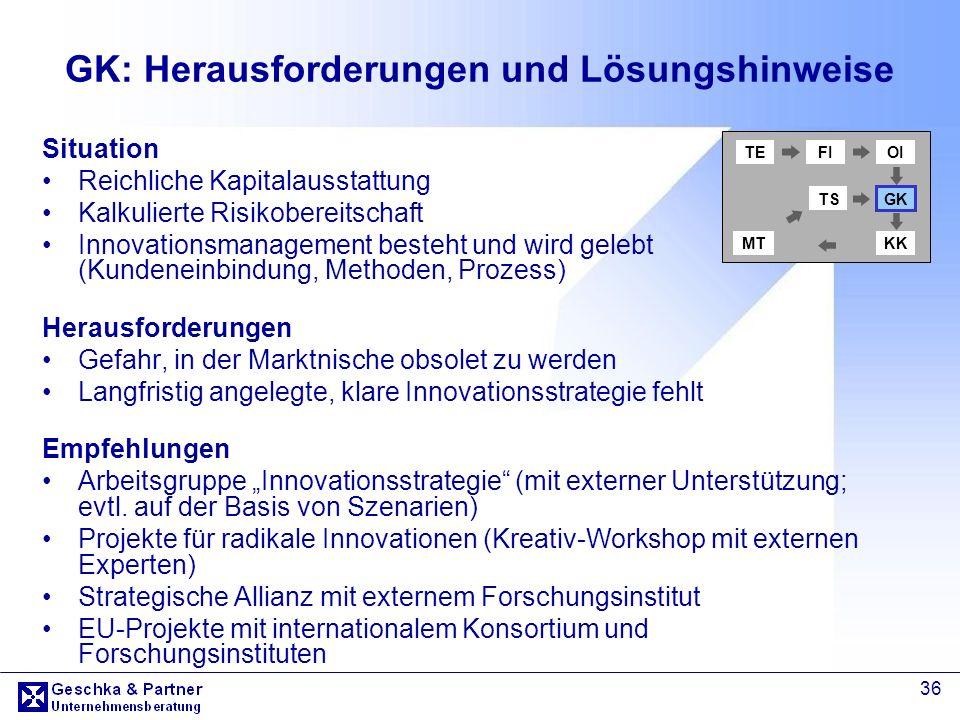 36 GK: Herausforderungen und Lösungshinweise Situation Reichliche Kapitalausstattung Kalkulierte Risikobereitschaft Innovationsmanagement besteht und