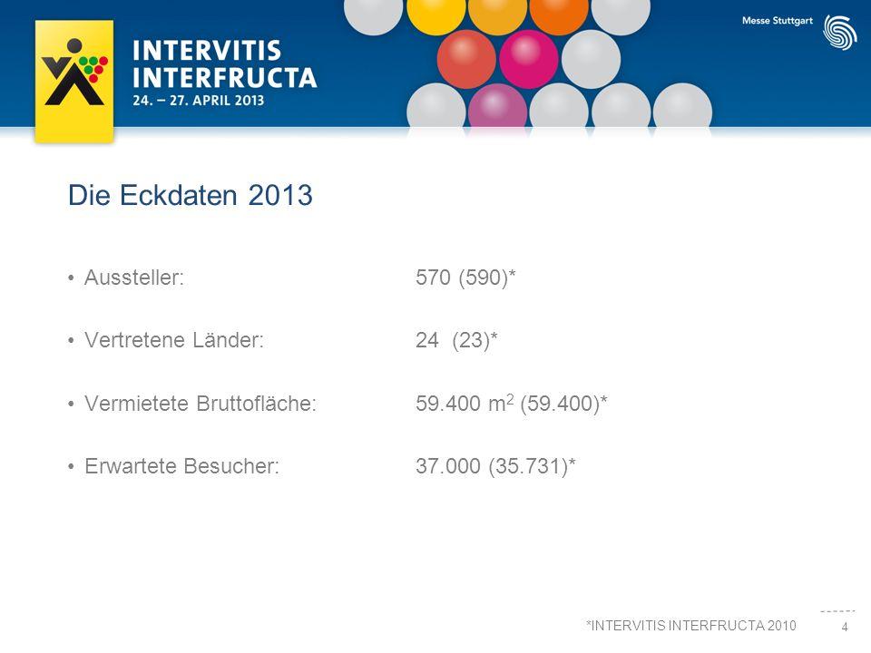 4 Die Eckdaten 2013 Aussteller:570 (590)* Vertretene Länder:24 (23)* Vermietete Bruttofläche:59.400 m 2 (59.400)* Erwartete Besucher:37.000 (35.731)* *INTERVITIS INTERFRUCTA 2010