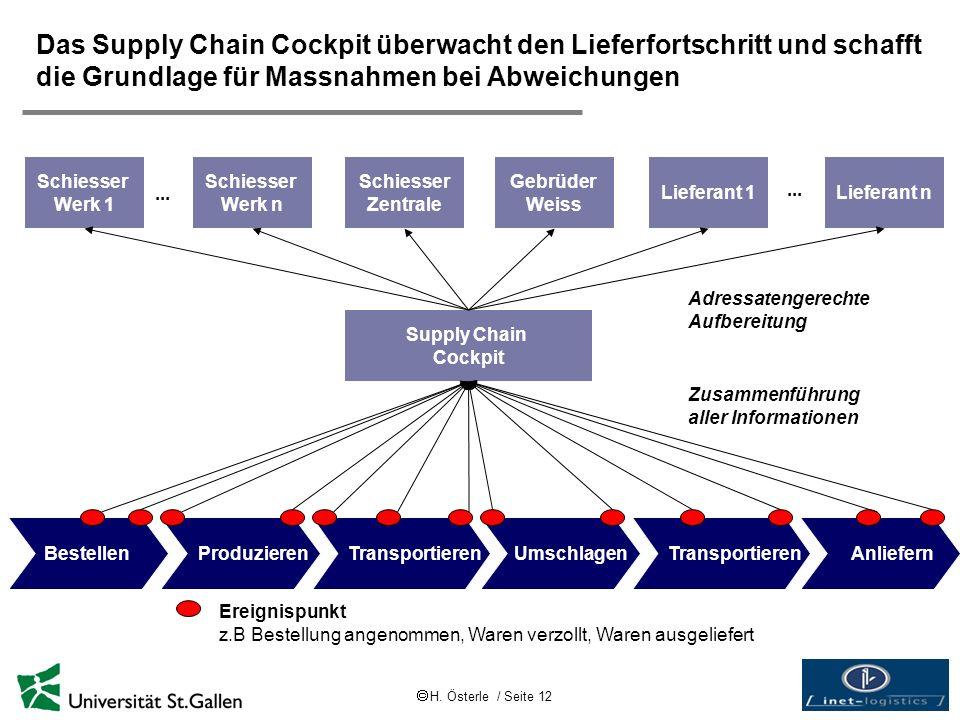 H. Österle / Seite 12 Das Supply Chain Cockpit überwacht den Lieferfortschritt und schafft die Grundlage für Massnahmen bei Abweichungen Supply Chain