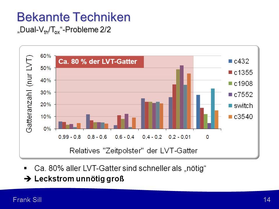 14 Frank Sill Bekannte Techniken Dual-V th /T ox -Probleme 2/2 Ca. 80% aller LVT-Gatter sind schneller als nötig Leckstrom unnötig groß Ca. 80 % der L
