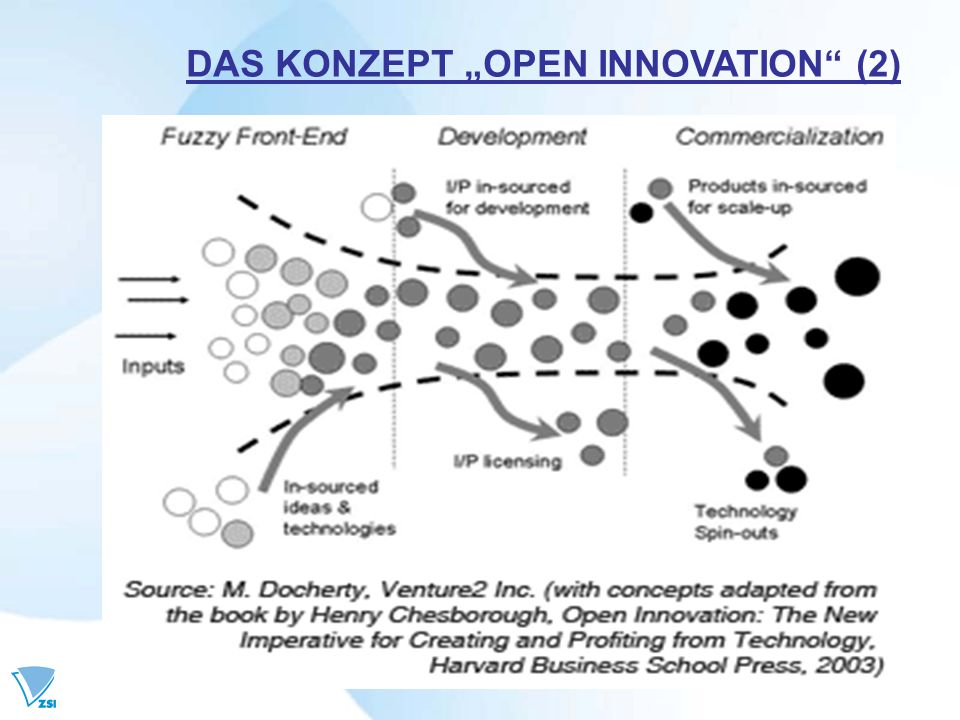 DAS KONZEPT OPEN INNOVATION (2)