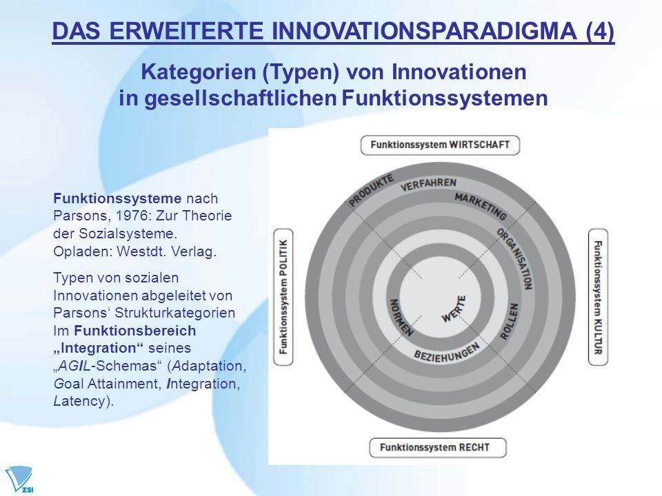 DAS ERWEITERTE INNOVATIONSPARADIGMA (4) Kategorien (Typen) von Innovationen in gesellschaftlichen Funktionssystemen Funktionssysteme nach Parsons, 197
