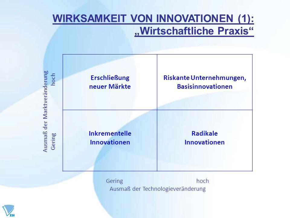 Erschließung neuer Märkte Riskante Unternehmungen, Basisinnovationen Inkrementelle Innovationen Radikale Innovationen Gering hoch Ausmaß der Technolog