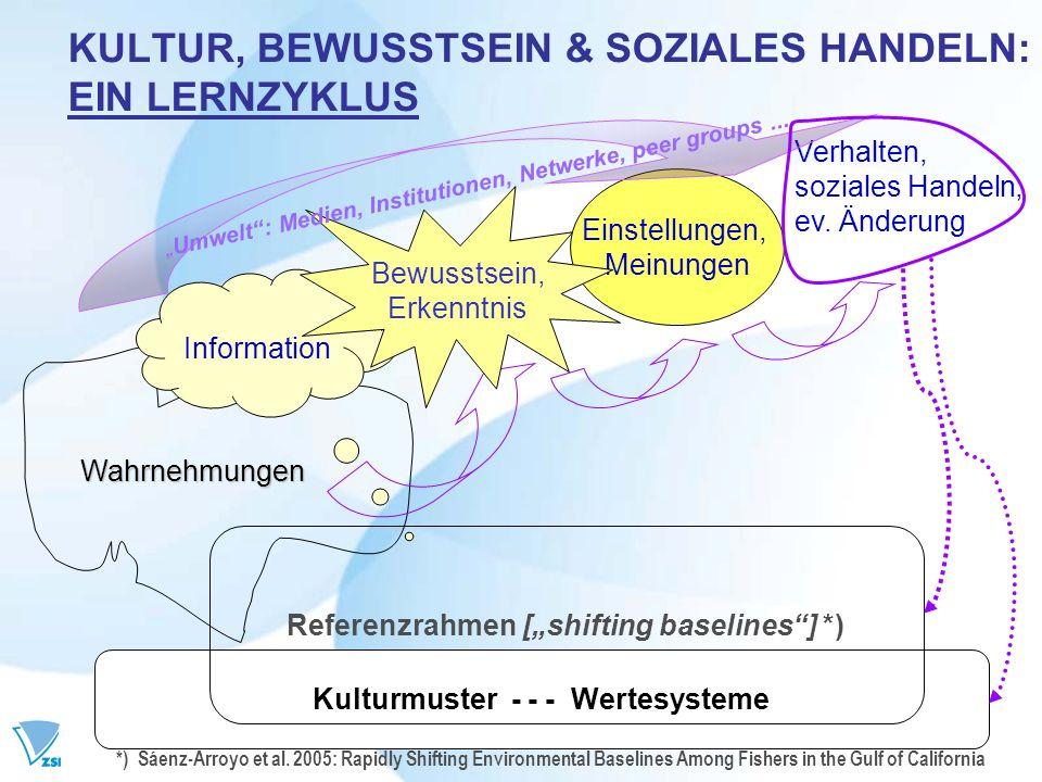 KULTUR, BEWUSSTSEIN & SOZIALES HANDELN: EIN LERNZYKLUS Kulturmuster - - - Wertesysteme Referenzrahmen [shifting baselines] *) Wahrnehmungen Informatio