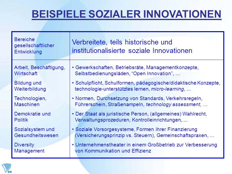 Innovationen mit wirtschaftlichen Zielsetzungen verändern/verbessern (inkrementell), oder erneuern/kreieren (radikal) ökonomische Praxis – an Effekten/Parametern gut messbar.