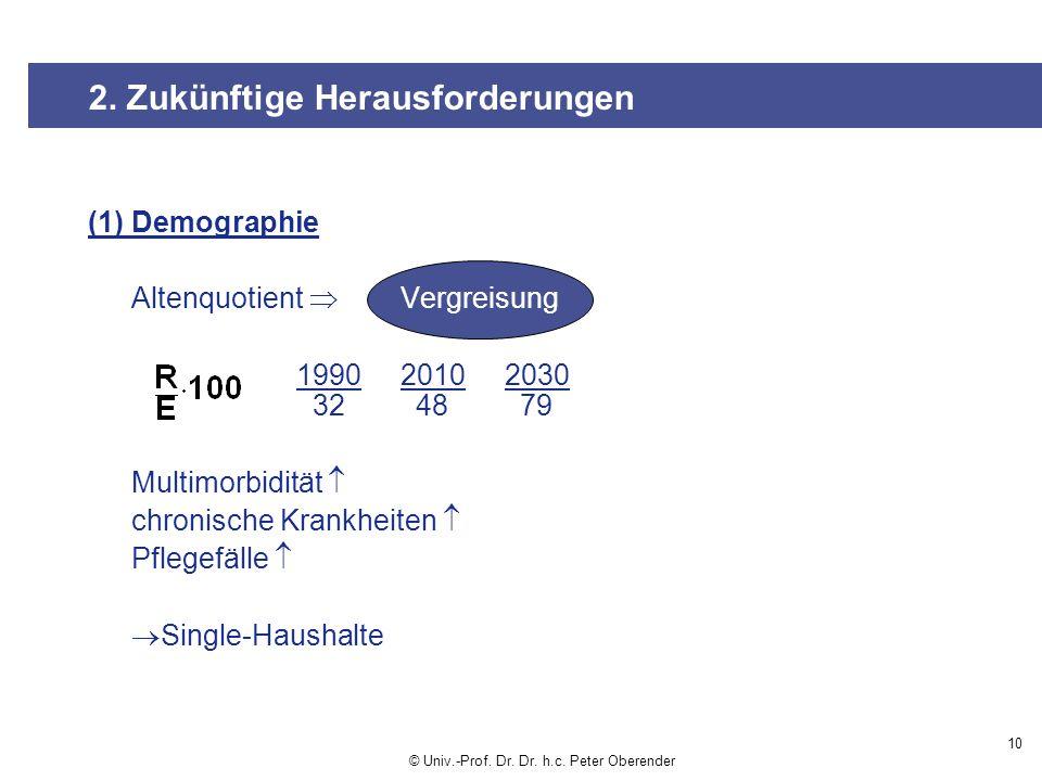 (1) Demographie Altenquotient Vergreisung 199020102030 32 48 79 Multimorbidität chronische Krankheiten Pflegefälle Single-Haushalte 10 2.
