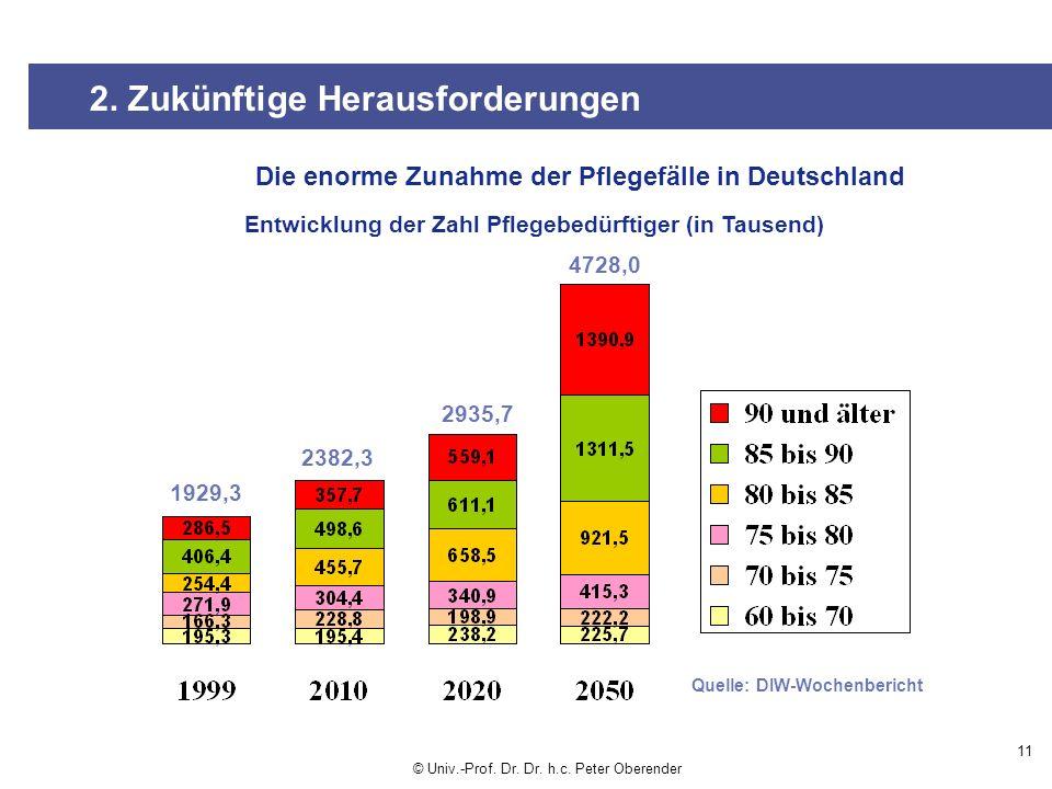 11 Quelle: DIW-Wochenbericht Entwicklung der Zahl Pflegebedürftiger (in Tausend) 1929,3 2382,3 2935,7 4728,0 2.