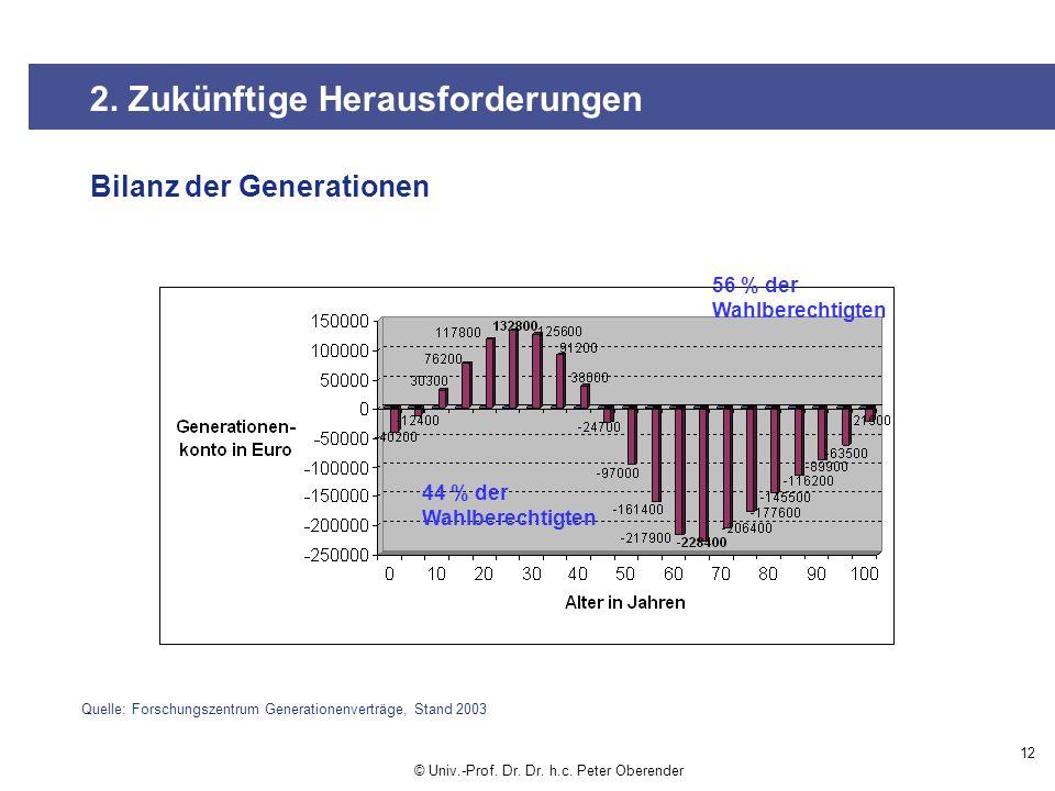 Bilanz der Generationen 12 Quelle: Forschungszentrum Generationenverträge, Stand 2003 44 % der Wahlberechtigten 56 % der Wahlberechtigten 2.