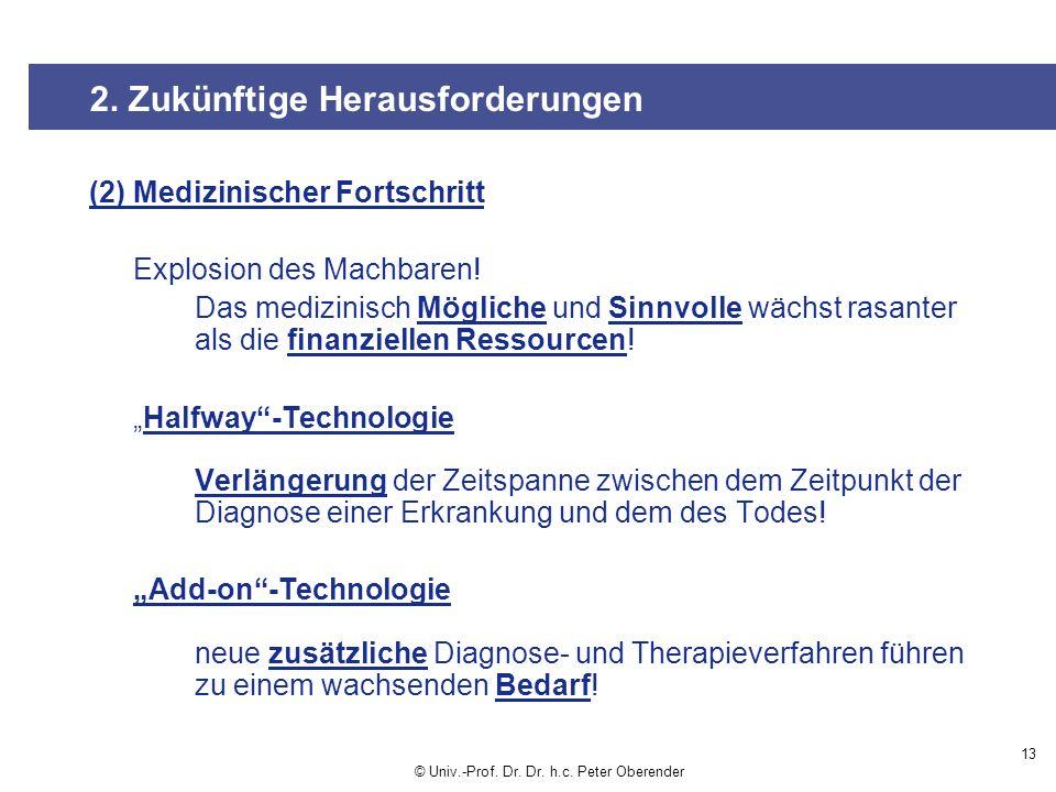 (2) Medizinischer Fortschritt Explosion des Machbaren.