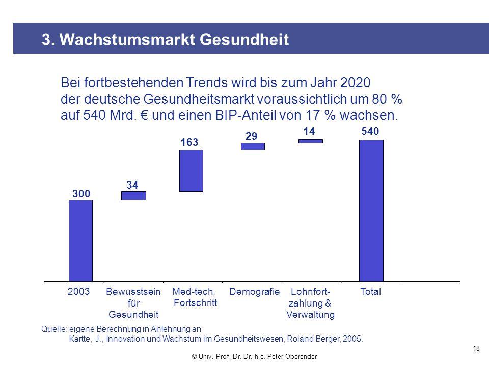 18 3.Wachstumsmarkt Gesundheit © Univ.-Prof. Dr. Dr.