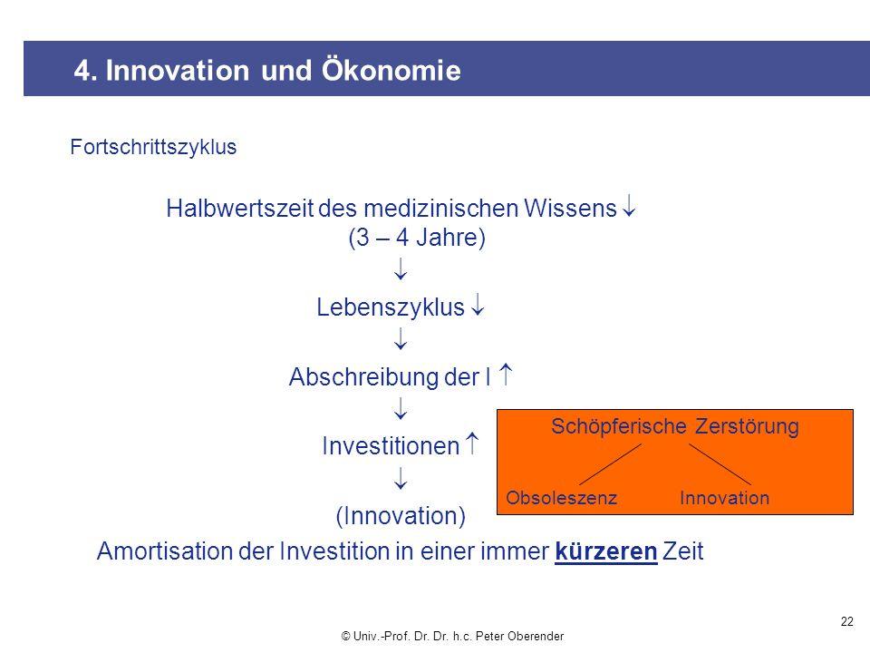 22 4.Innovation und Ökonomie © Univ.-Prof. Dr. Dr.