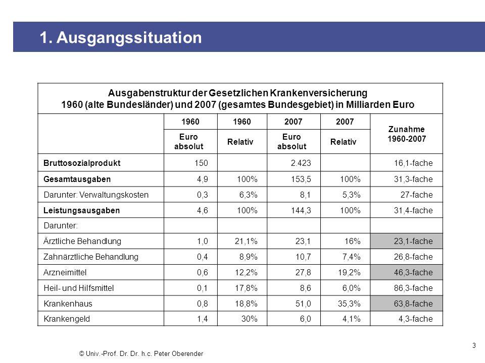 3 1. Ausgangssituation Ausgabenstruktur der Gesetzlichen Krankenversicherung 1960 (alte Bundesländer) und 2007 (gesamtes Bundesgebiet) in Milliarden E