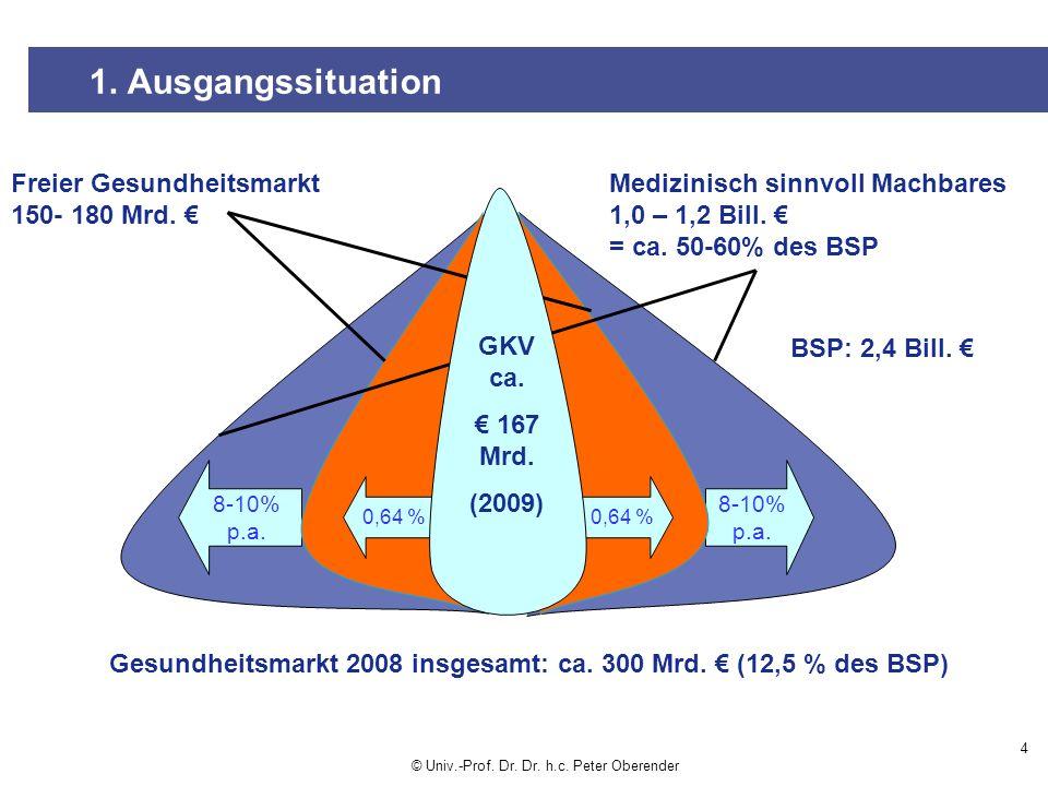 1.Ausgangssituation 4 Gesundheitsmarkt 2008 insgesamt: ca.