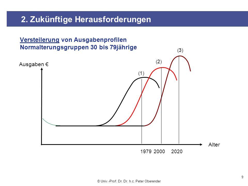 Ausgaben Alter Versteilerung von Ausgabenprofilen Normalterungsgruppen 30 bis 79jährige 197920202000 (1) (2) (3) 2.