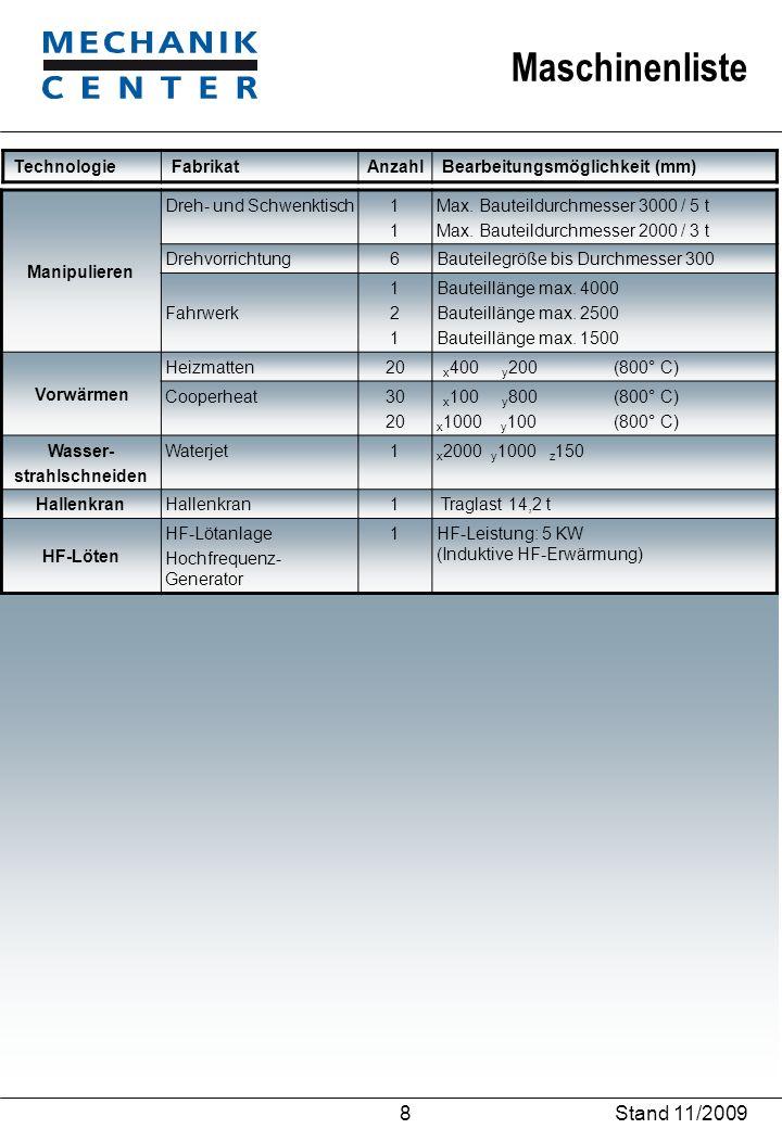 Maschinenliste Stand 11/2009 8 TechnologieFabrikat Anzahl Bearbeitungsmöglichkeit (mm) Manipulieren Dreh- und Schwenktisch1111 Max. Bauteildurchmesser
