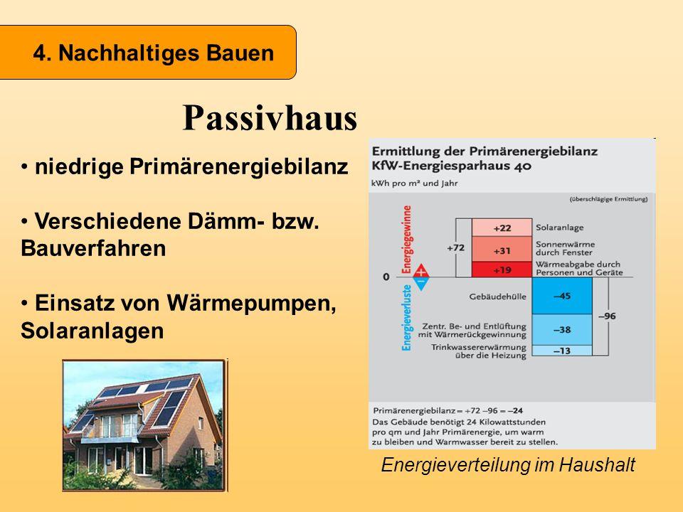 Passivhaus Energieverteilung im Haushalt niedrige Primärenergiebilanz Verschiedene Dämm- bzw. Bauverfahren Einsatz von Wärmepumpen, Solaranlagen