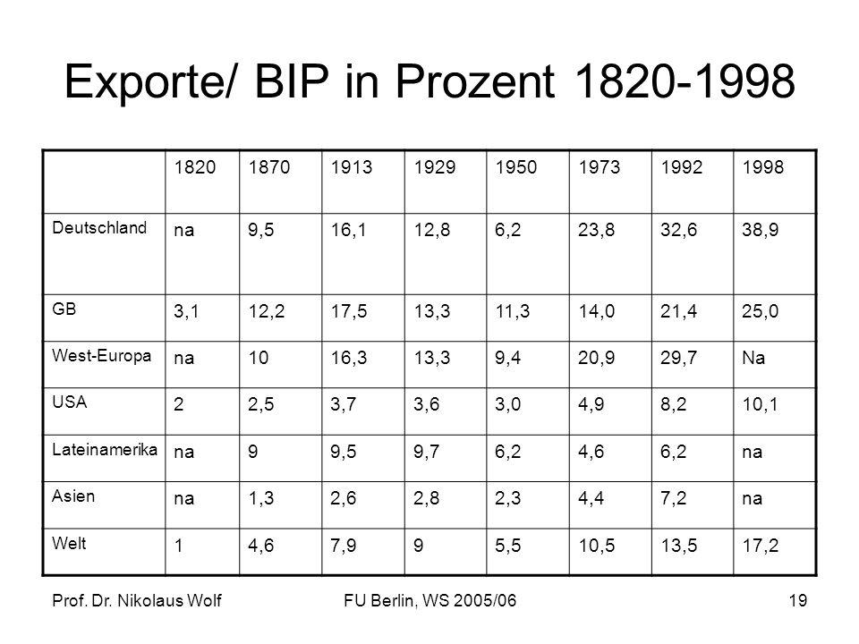 Prof. Dr. Nikolaus WolfFU Berlin, WS 2005/0619 Exporte/ BIP in Prozent 1820-1998 18201870191319291950197319921998 Deutschland na9,516,112,86,223,832,6
