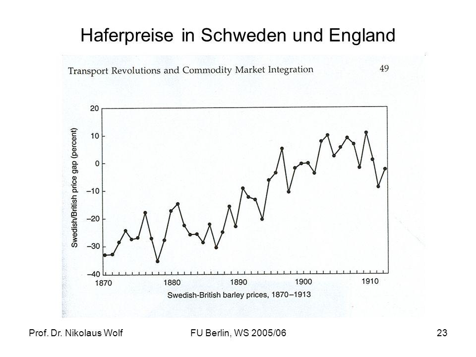 Prof. Dr. Nikolaus WolfFU Berlin, WS 2005/0623 Haferpreise in Schweden und England