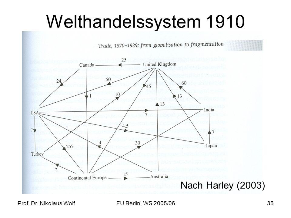 Prof. Dr. Nikolaus WolfFU Berlin, WS 2005/0635 Welthandelssystem 1910 Nach Harley (2003)