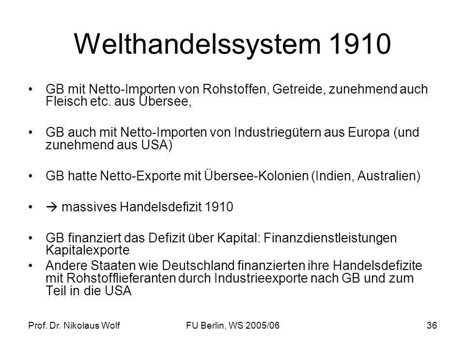 Prof. Dr. Nikolaus WolfFU Berlin, WS 2005/0636 Welthandelssystem 1910 GB mit Netto-Importen von Rohstoffen, Getreide, zunehmend auch Fleisch etc. aus