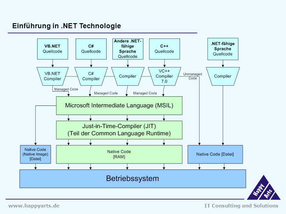 Consulting and Solutions Einführung in.NET Technologie