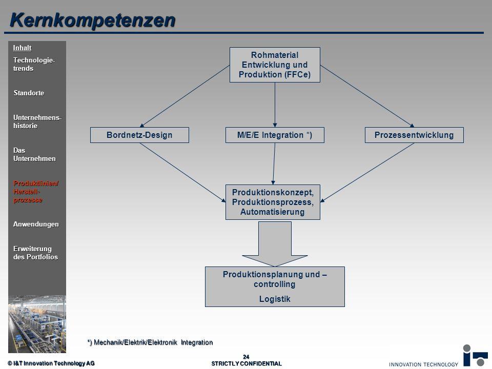 © I&T Innovation Technology AG 24 STRICTLY CONFIDENTIAL Kernkompetenzen Rohmaterial Entwicklung und Produktion (FFCe) Bordnetz-DesignProzessentwicklun