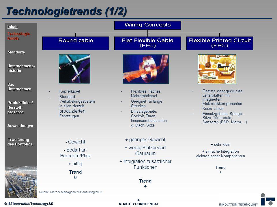 © I&T Innovation Technology AG 4 STRICTLY CONFIDENTIAL Technologietrends (1/2) - - Gewicht - - Bedarf an Bauraum/Platz + billig Trend 0 - -Geätzte ode