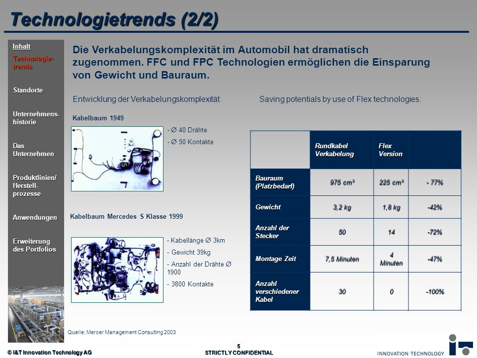 © I&T Innovation Technology AG 5 STRICTLY CONFIDENTIAL Technologietrends (2/2) Die Verkabelungskomplexität im Automobil hat dramatisch zugenommen. FFC