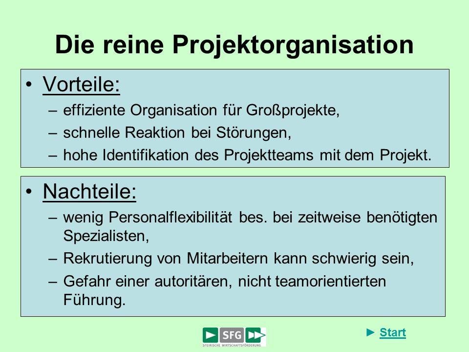 Start Die reine Projektorganisation Vorteile: –effiziente Organisation für Großprojekte, –schnelle Reaktion bei Störungen, –hohe Identifikation des Pr