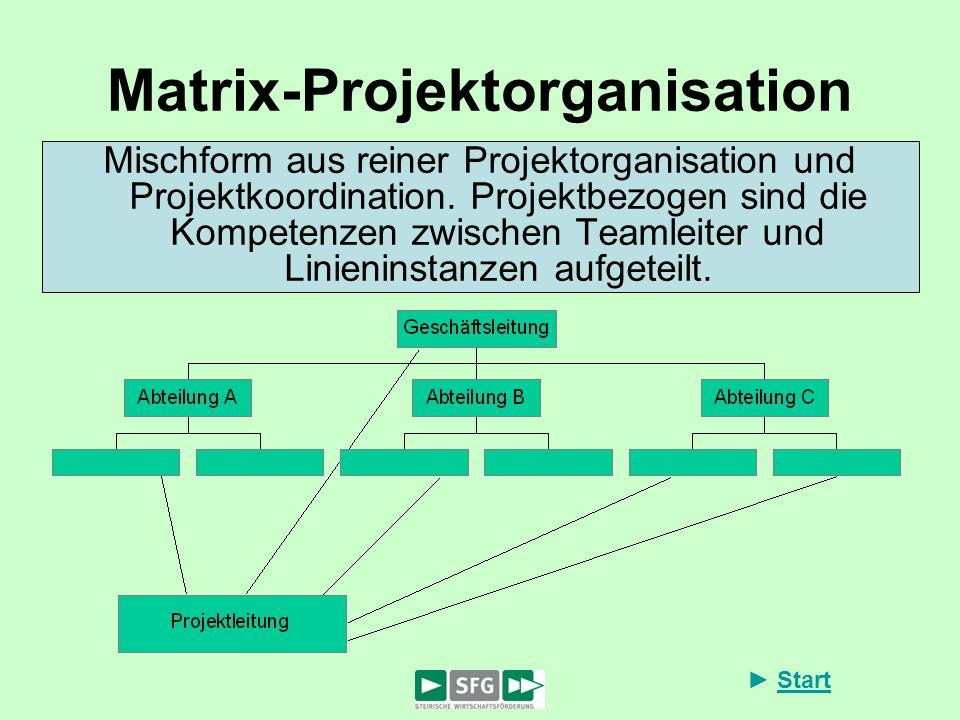 Start Matrix-Projektorganisation Mischform aus reiner Projektorganisation und Projektkoordination. Projektbezogen sind die Kompetenzen zwischen Teamle