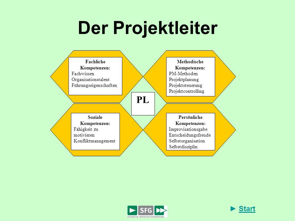 Start Der Projektleiter Methodische Kompetenzen: PM-Methoden Projektplanung Projektsteuerung Projektcontrolling Persönliche Kompetenzen: Improvisation