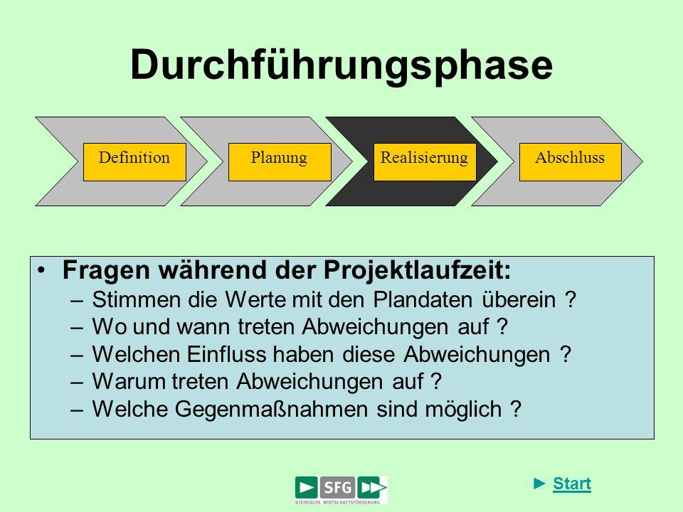 Start Durchführungsphase Fragen während der Projektlaufzeit: –Stimmen die Werte mit den Plandaten überein ? –Wo und wann treten Abweichungen auf ? –We