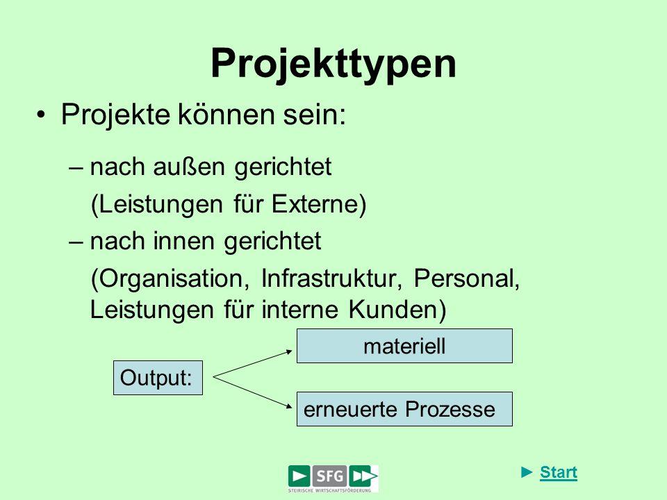 Start Projekttypen Projekte können sein: –nach außen gerichtet (Leistungen für Externe) –nach innen gerichtet (Organisation, Infrastruktur, Personal,