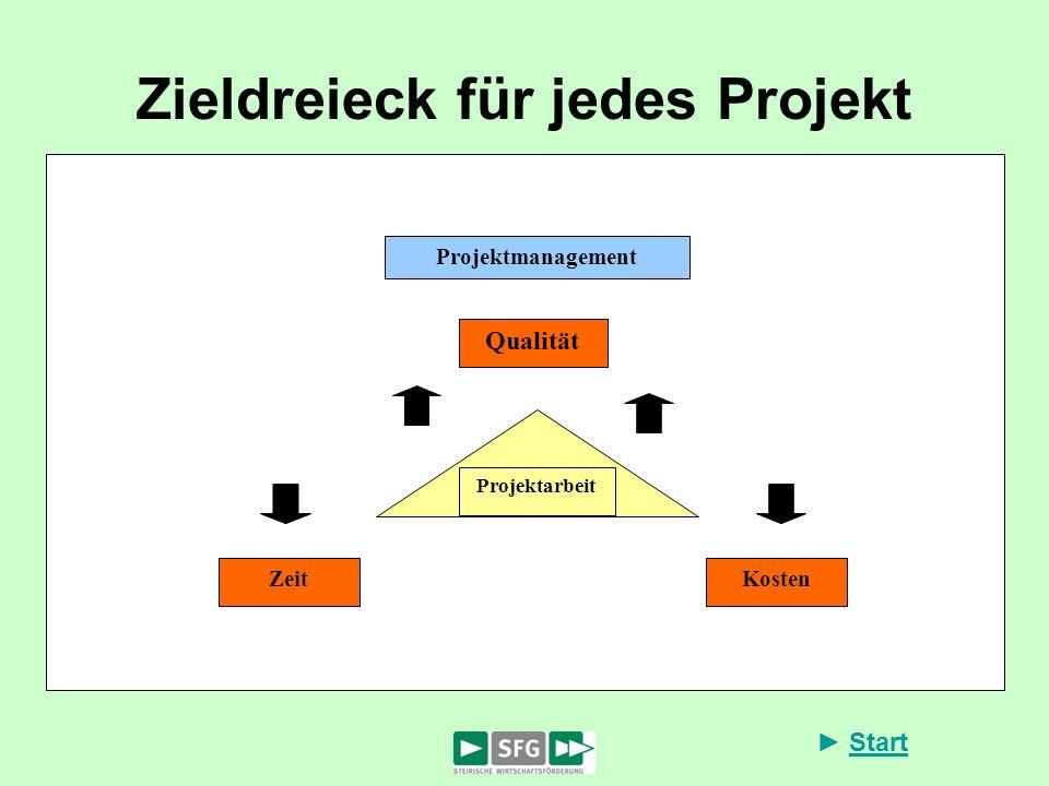 Start Zieldreieck für jedes Projekt Projektarbeit Projektmanagement Qualität ZeitKosten