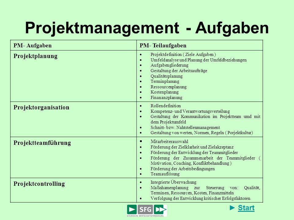 Start Projektmanagement - Aufgaben PM- AufgabenPM- Teilaufgaben Projektplanung Projektdefinition ( Ziele Aufgaben ) Umfeldanalyse und Planung der Umfe