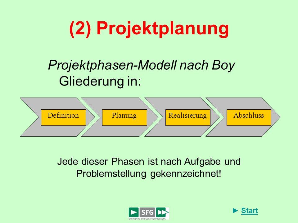 Start (2) Projektplanung Projektphasen-Modell nach Boy Gliederung in: AbschlussRealisierungPlanungDefinition Jede dieser Phasen ist nach Aufgabe und P