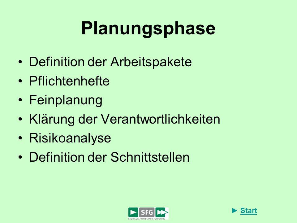 Start Planungsphase Definition der Arbeitspakete Pflichtenhefte Feinplanung Klärung der Verantwortlichkeiten Risikoanalyse Definition der Schnittstell