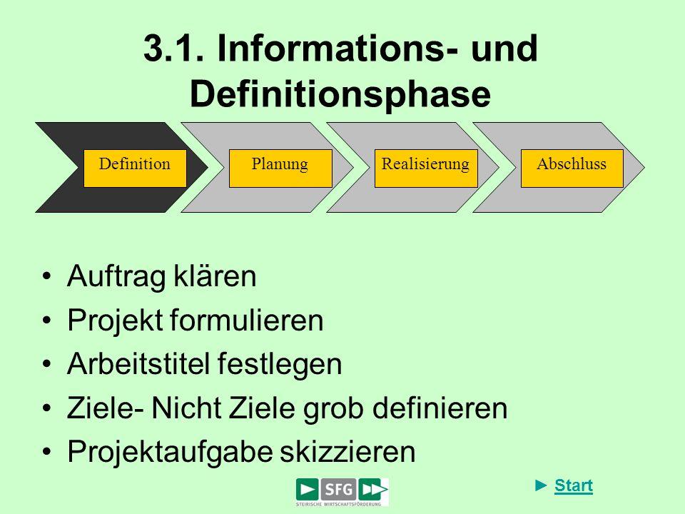 Start 3.1. Informations- und Definitionsphase AbschlussDefinitionPlanungRealisierung Auftrag klären Projekt formulieren Arbeitstitel festlegen Ziele-