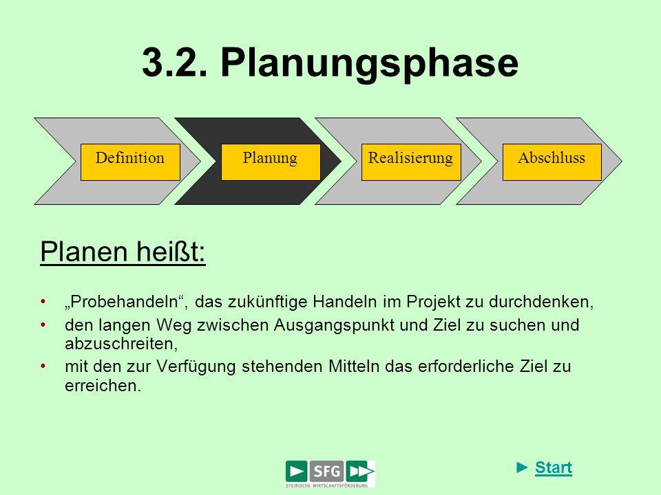 Start 3.2. Planungsphase Planen heißt: Probehandeln, das zukünftige Handeln im Projekt zu durchdenken, den langen Weg zwischen Ausgangspunkt und Ziel