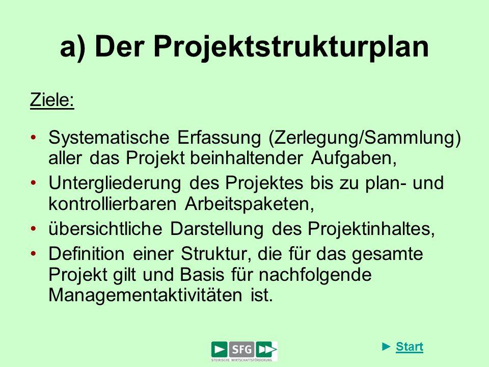 Start a) Der Projektstrukturplan Ziele: Systematische Erfassung (Zerlegung/Sammlung) aller das Projekt beinhaltender Aufgaben, Untergliederung des Pro