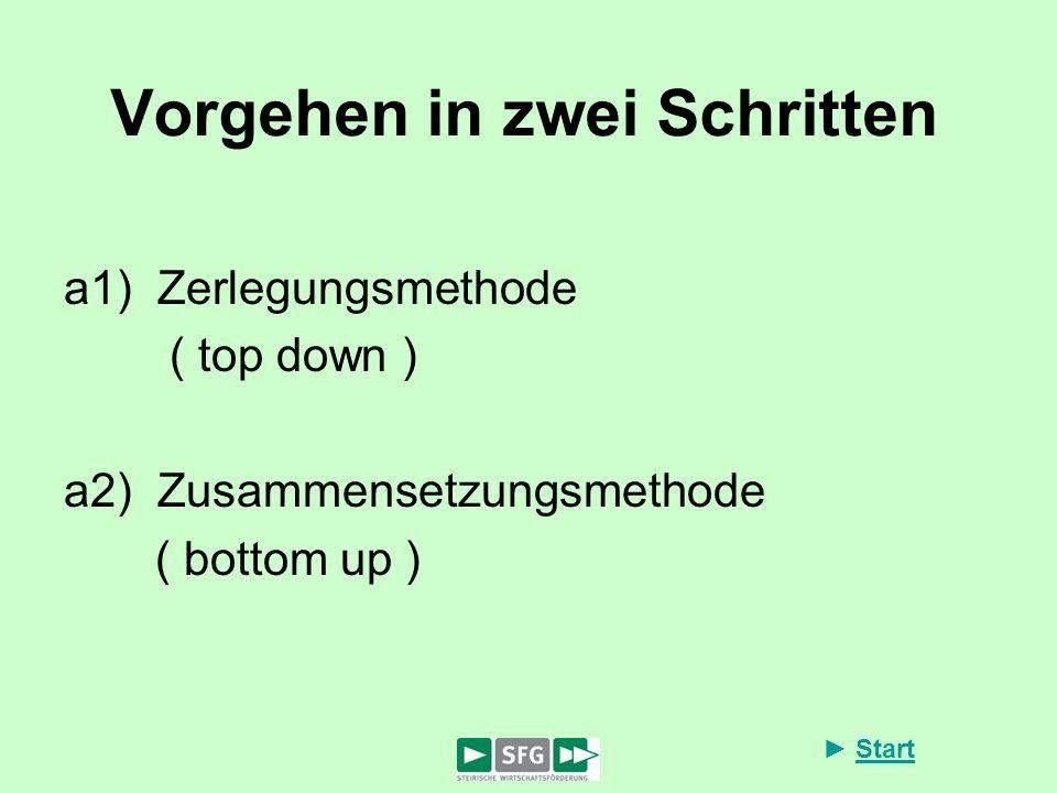 Start Vorgehen in zwei Schritten a1) Zerlegungsmethode ( top down ) a2) Zusammensetzungsmethode ( bottom up )