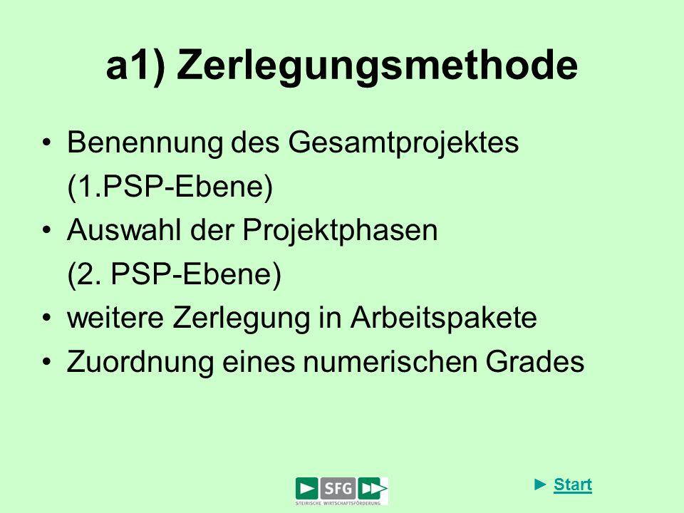 Start a1) Zerlegungsmethode Benennung des Gesamtprojektes (1.PSP-Ebene) Auswahl der Projektphasen (2. PSP-Ebene) weitere Zerlegung in Arbeitspakete Zu