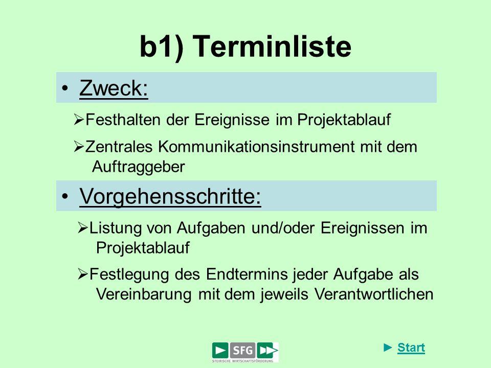 Start b1) Terminliste Zweck: Festhalten der Ereignisse im Projektablauf Zentrales Kommunikationsinstrument mit dem Auftraggeber Listung von Aufgaben u